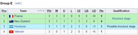 Kết quả chung cuộc bảng E VCK World Cup U20 2017.